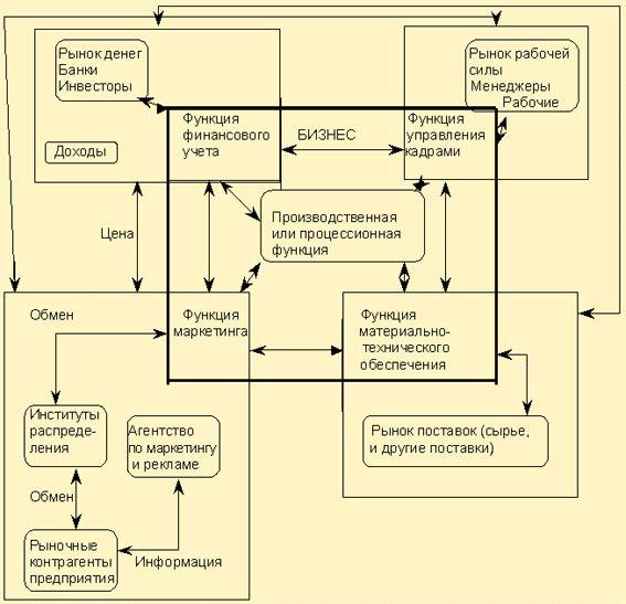 Модель бизнеса