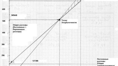 Photo of График безубыточности для 1998 г.
